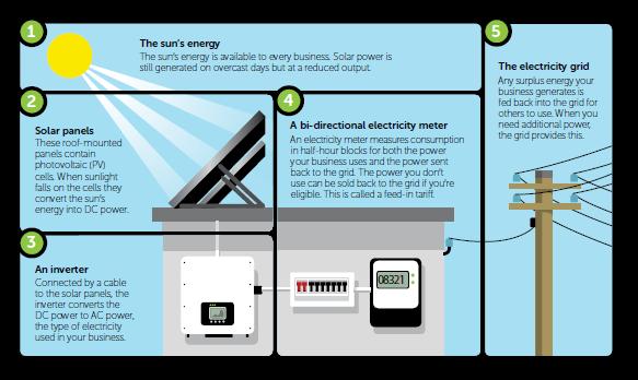 How solar works