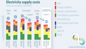 Why an increase of 100 percent Solar Panels would be a better option