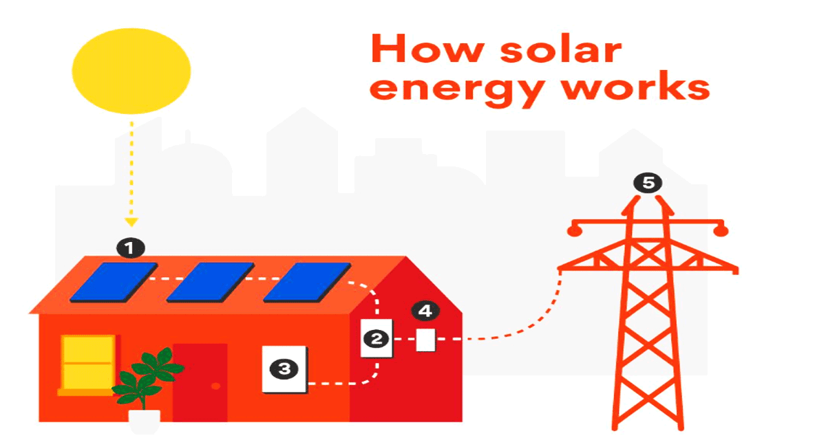 Do you know how does solar energy work and what it is?