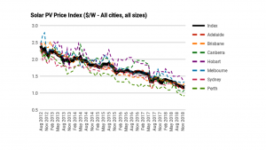 solar-panel-prices-in-victoria-2020-chart