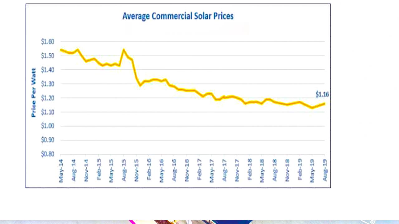 commercial-solar-parices-in-victoria-2020
